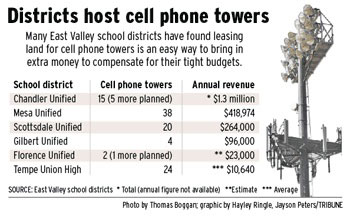 District host cell phone towers.